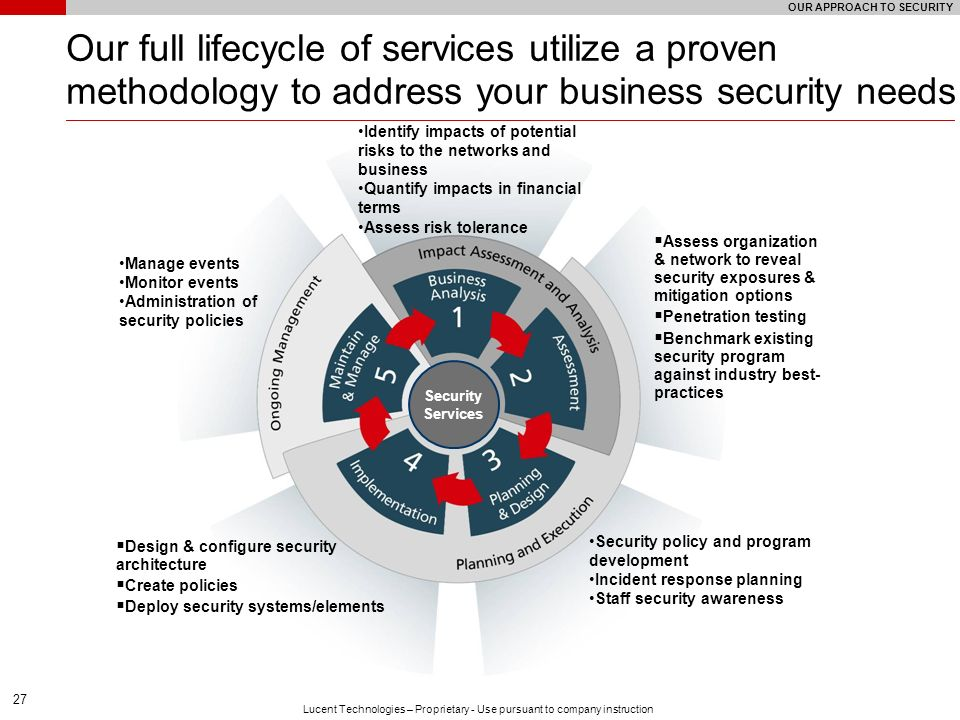 27 Lucent Technologies – Proprietary - Use pursuant to company instruction Our full lifecycle of services utilize a proven methodology to address your
