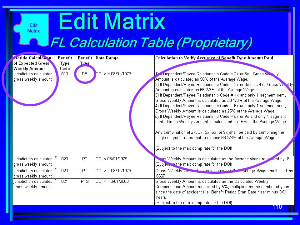 110 FL Calculation Table (Proprietary) Edit Matrix