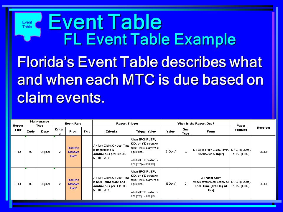 17 Floridas Event Table describes what and when each MTC is due based on claim events. Event Table FL Event Table Example