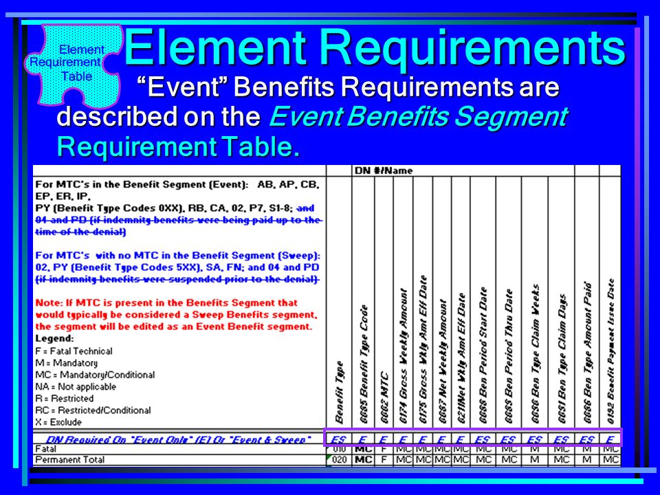 41 Element Requirements Event Benefits Requirements are described on the Event Benefits Segment Requirement Table. Event Benefits Requirements are des