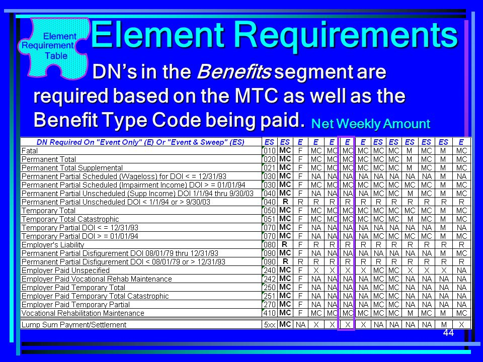 44 Element Requirements DNs in the Benefits segment are required based on the MTC as well as the Benefit Type Code being paid. DNs in the Benefits seg