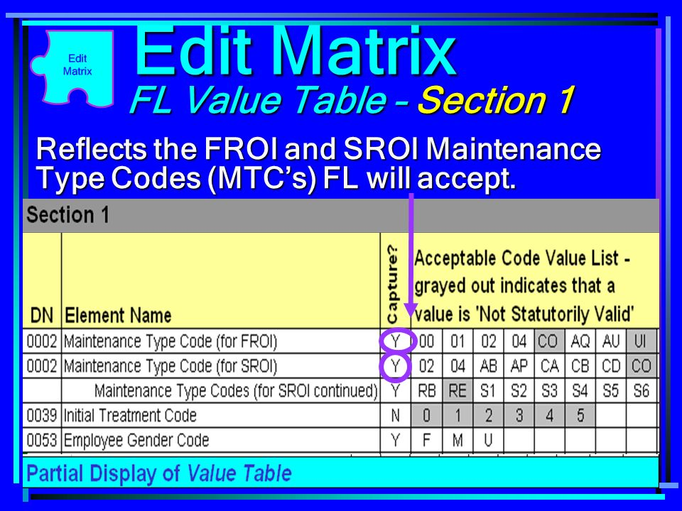 65 FL Value Table – Section 1 Reflects the FROI and SROI Maintenance Type Codes (MTCs) FL will accept. Edit Matrix