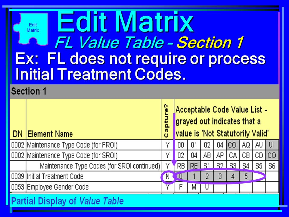 68 FL Value Table – Section 1 Ex: FL does not require or process Initial Treatment Codes. Edit Matrix