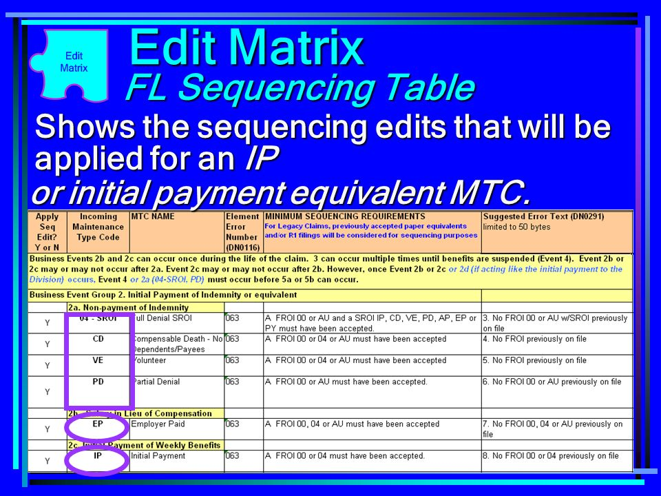 90 Shows the sequencing edits that will be applied for an IP Edit Matrix FL Sequencing Table or initial payment equivalent MTC.