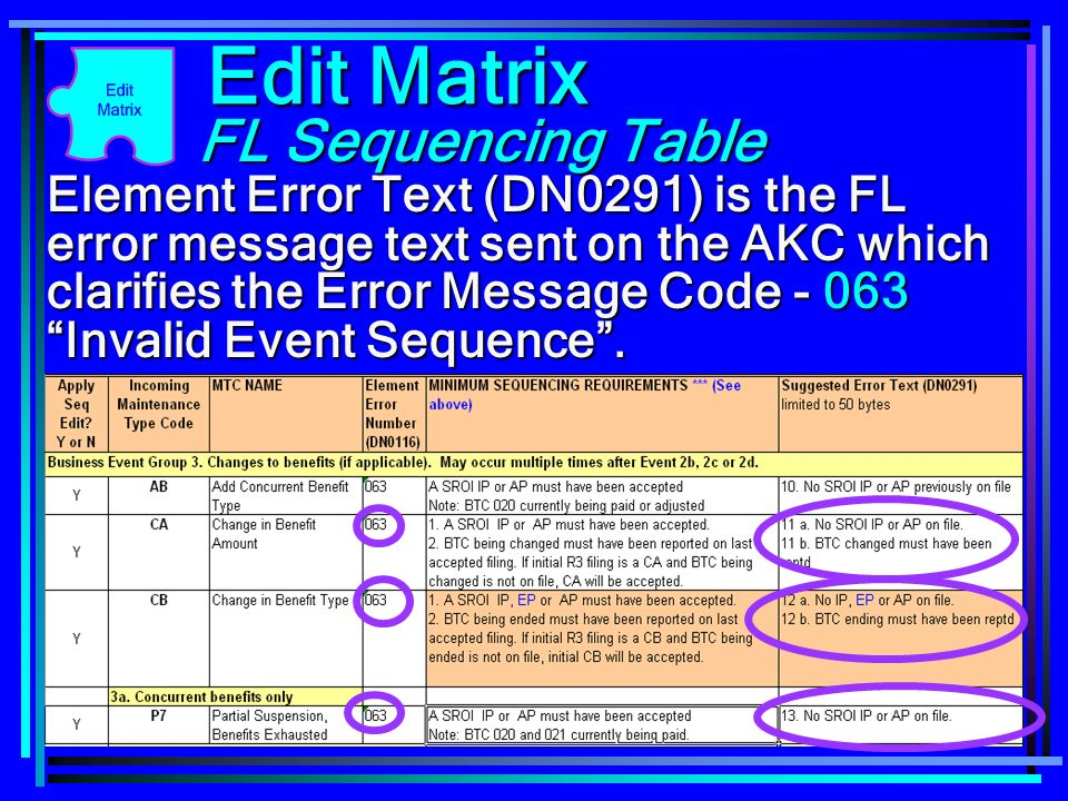 91 Element Error Text (DN0291) is the FL error message text sent on the AKC which clarifies the Error Message Code - 063 Invalid Event Sequence. Edit