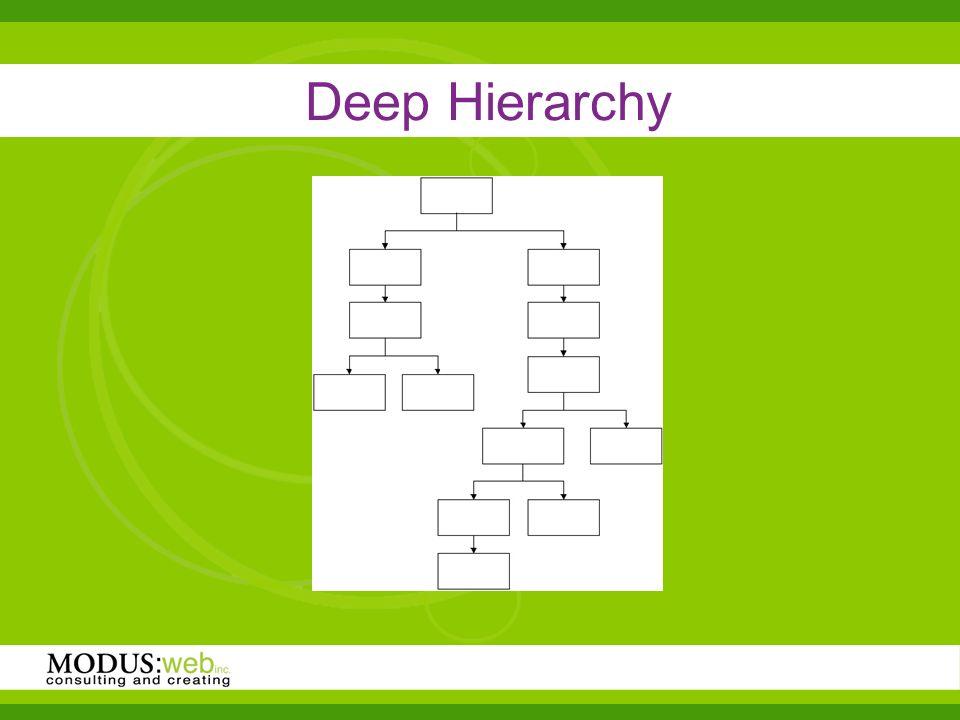 Deep Hierarchy