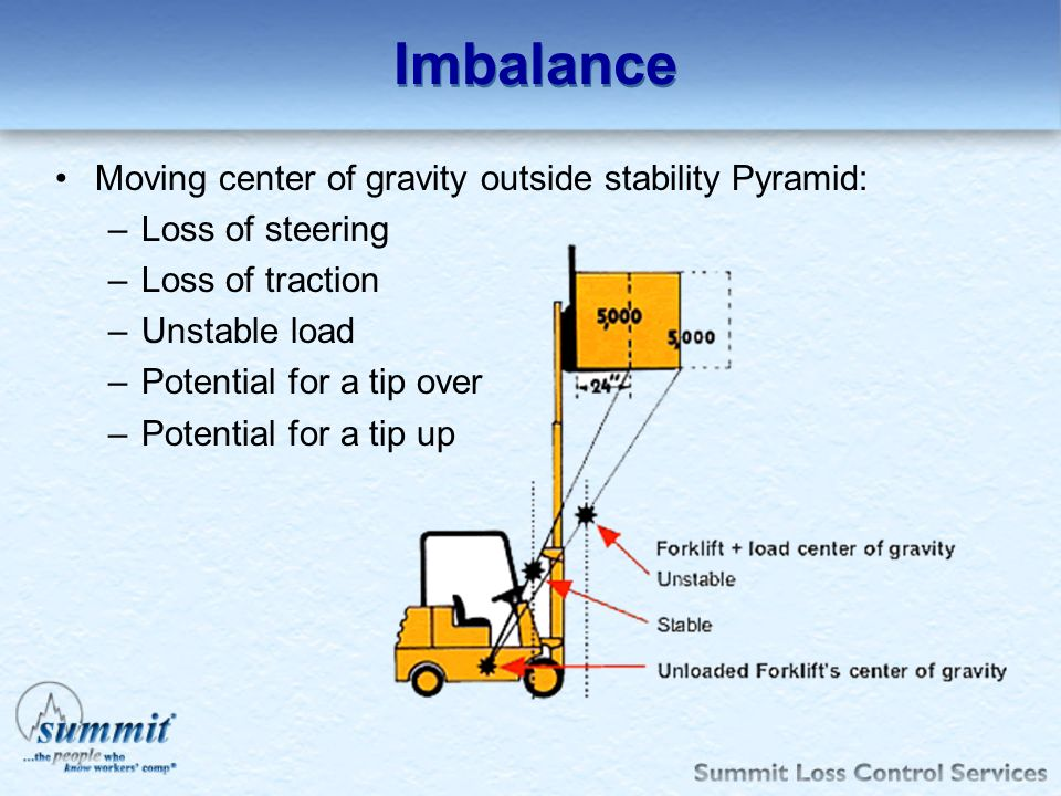 Imbalance Moving center of gravity outside stability Pyramid: –Loss of steering –Loss of traction –Unstable load –Potential for a tip over –Potential