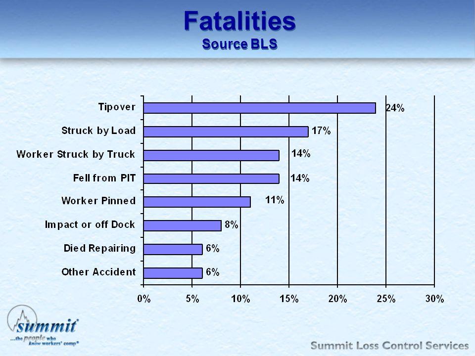 Fatalities Source BLS