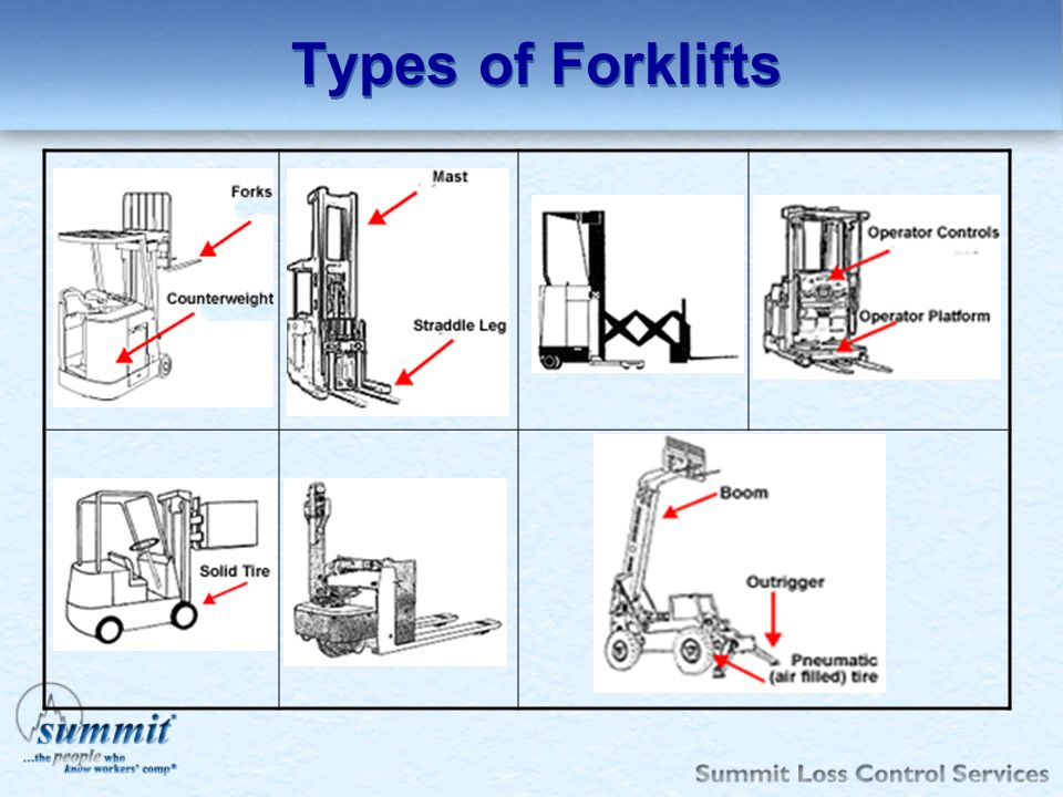 Types of Forklifts