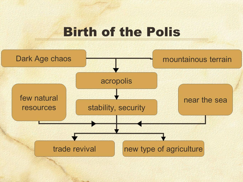 Birth of the Polis