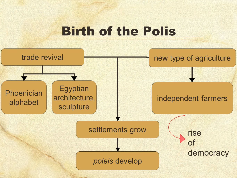 Phoenician alphabet Egyptian architecture, sculpture independent farmers settlements grow poleis develop rise of democracy
