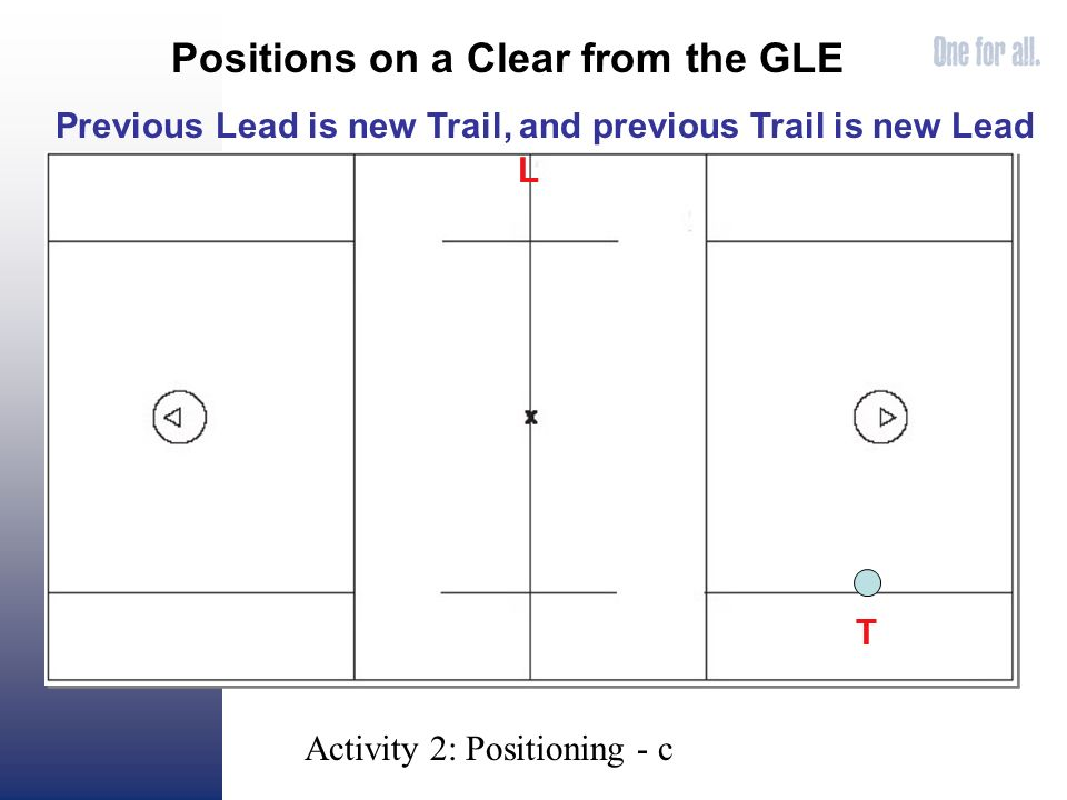 Positions on a Clear from the GLE L T Previous Lead is new Trail, and previous Trail is new Lead Activity 2: Positioning - c