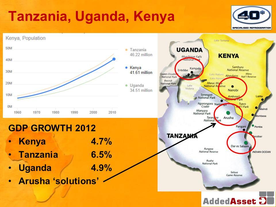 Tanzania, Uganda, Kenya GDP GROWTH 2012 Kenya4.7% Tanzania6.5% Uganda4.9% Arusha solutions