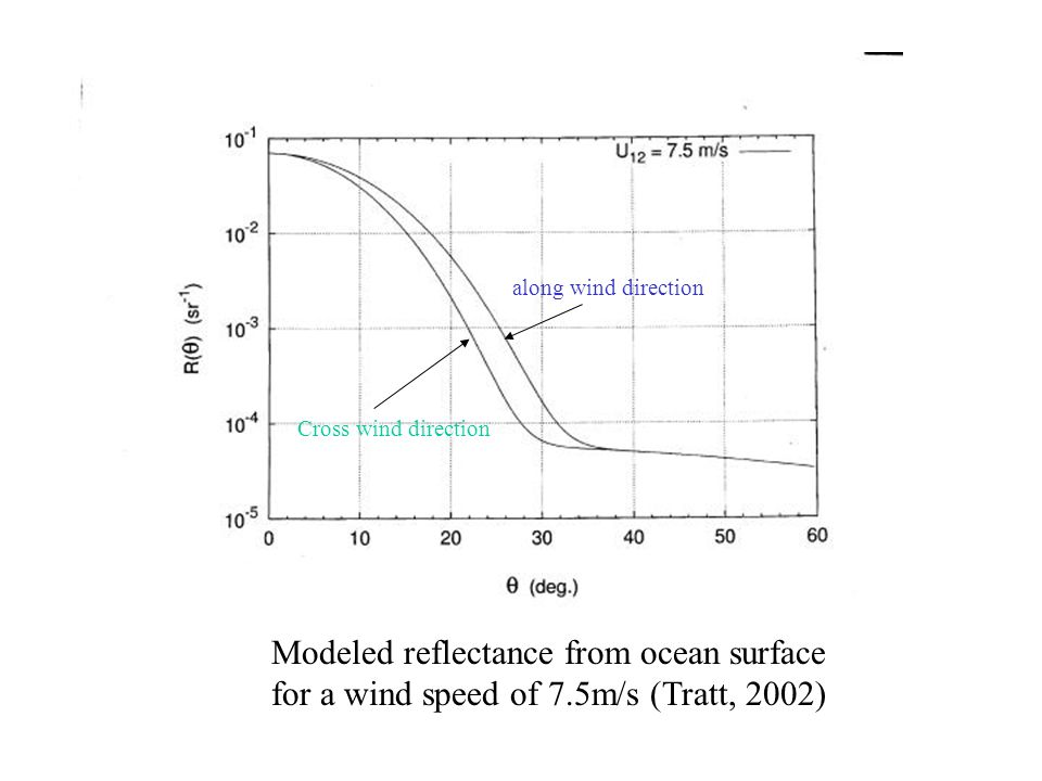 Modeled reflectance from ocean surface for a wind speed of 7.5m/s (Tratt, 2002) along wind direction Cross wind direction