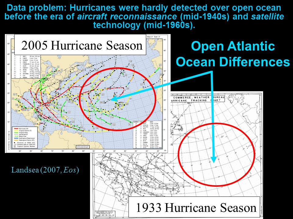 Open Atlantic Ocean Differences 1933 Hurricane Season 2005 Hurricane Season Data problem: Hurricanes were hardly detected over open ocean before the era of aircraft reconnaissance (mid-1940s) and satellite technology (mid-1960s).