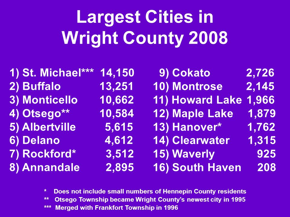 Largest Cities in Wright County 2008 1) St. Michael*** 14,150 2) Buffalo 13,251 3) Monticello 10,662 4) Otsego** 10,584 5) Albertville 5,615 6) Delano