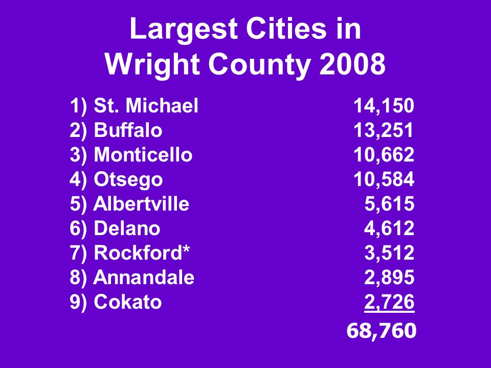 Largest Cities in Wright County 2008 1) St. Michael14,150 2) Buffalo13,251 3) Monticello10,662 4) Otsego10,584 5) Albertville 5,615 6) Delano 4,612 7)