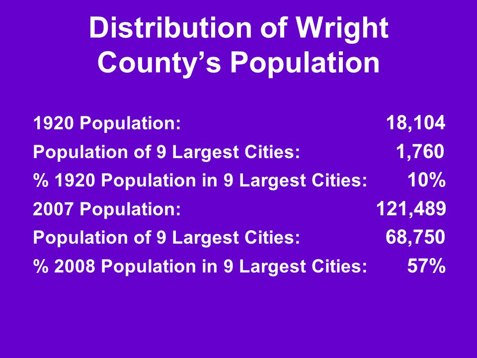 Distribution of Wright Countys Population 1920 Population: 18,104 Population of 9 Largest Cities: 1,760 % 1920 Population in 9 Largest Cities: 10% 200