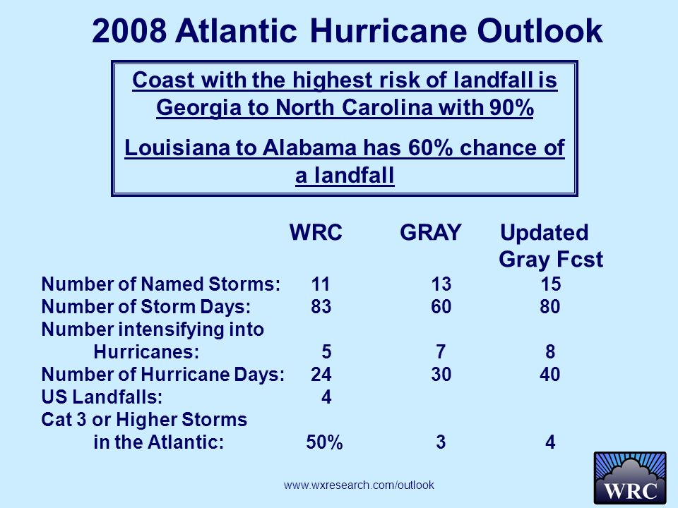 WRC GRAY Updated Gray Fcst Number of Named Storms: 11 13 15 Number of Storm Days: 8360 80 Number intensifying into Hurricanes: 5 7 8 Number of Hurricane Days: 2430 40 US Landfalls: 4 Cat 3 or Higher Storms in the Atlantic: 50% 3 4 2008 Atlantic Hurricane Outlook Coast with the highest risk of landfall is Georgia to North Carolina with 90% Louisiana to Alabama has 60% chance of a landfall www.wxresearch.com/outlook