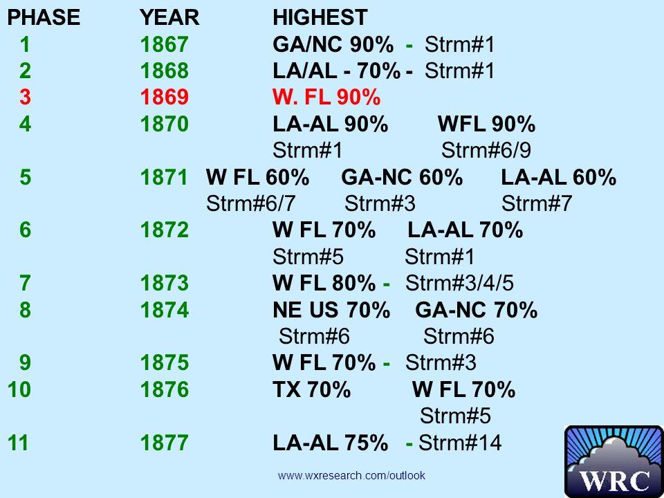 PHASEYEARHIGHEST 11867GA/NC 90%- Strm#1 21868LA/AL - 70%- Strm#1 31869W.