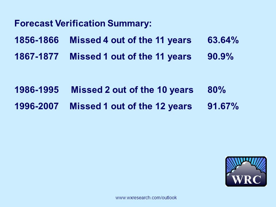 Forecast Verification Summary: 1856-1866Missed 4 out of the 11 years 63.64% 1867-1877Missed 1 out of the 11 years 90.9% 1986-1995 Missed 2 out of the 10 years 80% 1996-2007Missed 1 out of the 12 years91.67% www.wxresearch.com/outlook
