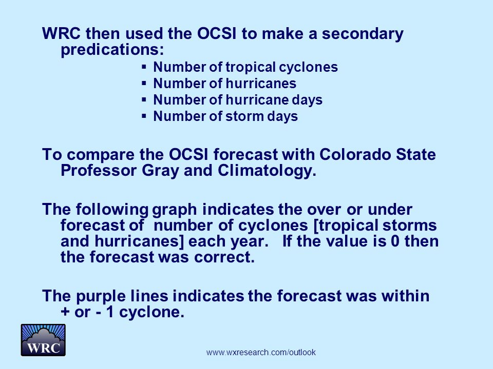 WRC then used the OCSI to make a secondary predications: Number of tropical cyclones Number of hurricanes Number of hurricane days Number of storm days To compare the OCSI forecast with Colorado State Professor Gray and Climatology.