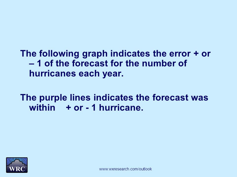 The following graph indicates the error + or – 1 of the forecast for the number of hurricanes each year. The purple lines indicates the forecast was w