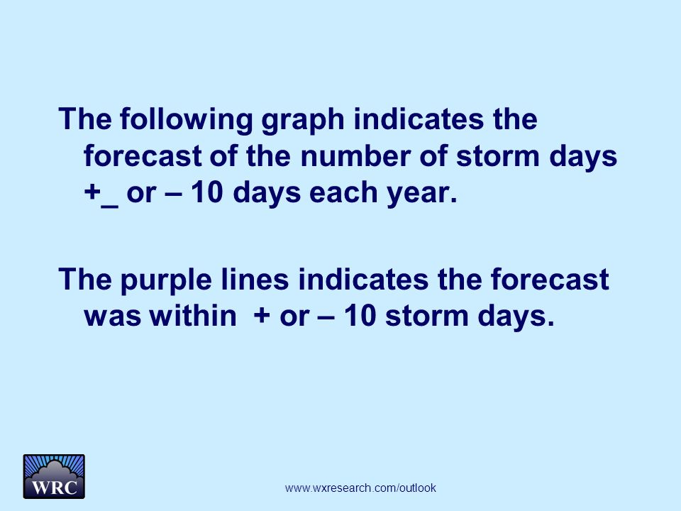 The following graph indicates the forecast of the number of storm days +_ or – 10 days each year. The purple lines indicates the forecast was within +