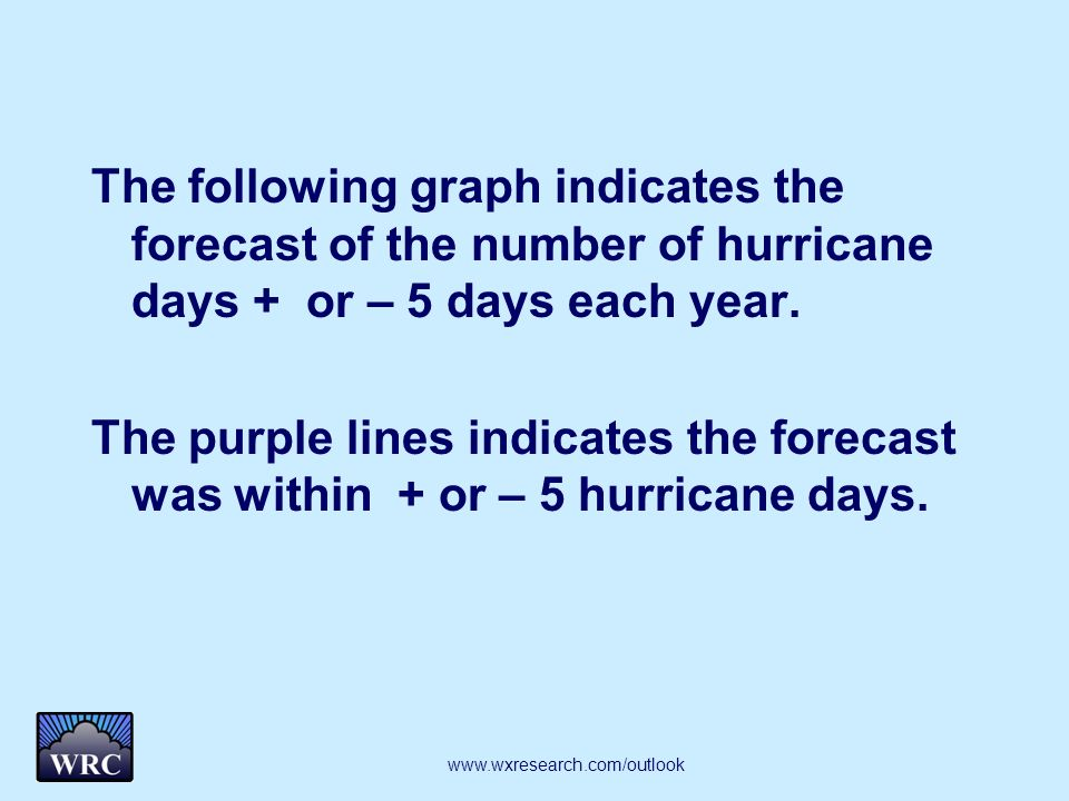 The following graph indicates the forecast of the number of hurricane days + or – 5 days each year. The purple lines indicates the forecast was within