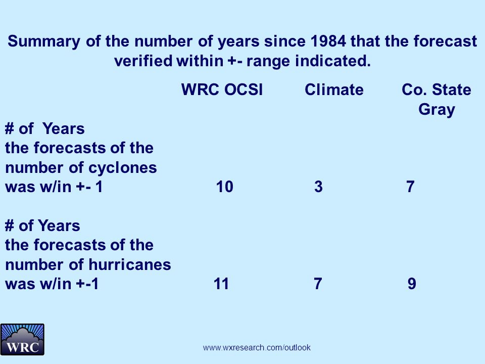 Summary of the number of years since 1984 that the forecast verified within +- range indicated. WRC OCSIClimateCo. State Gray # of Years the forecasts