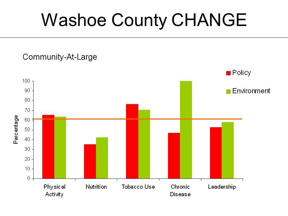 Washoe County CHANGE Community-At-Large