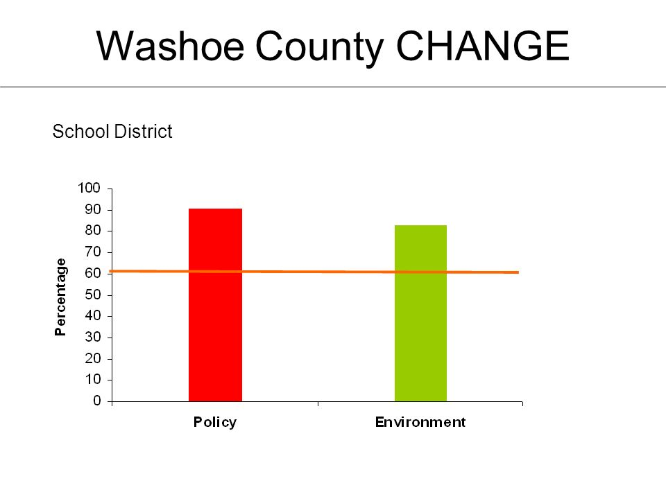 Washoe County CHANGE School District