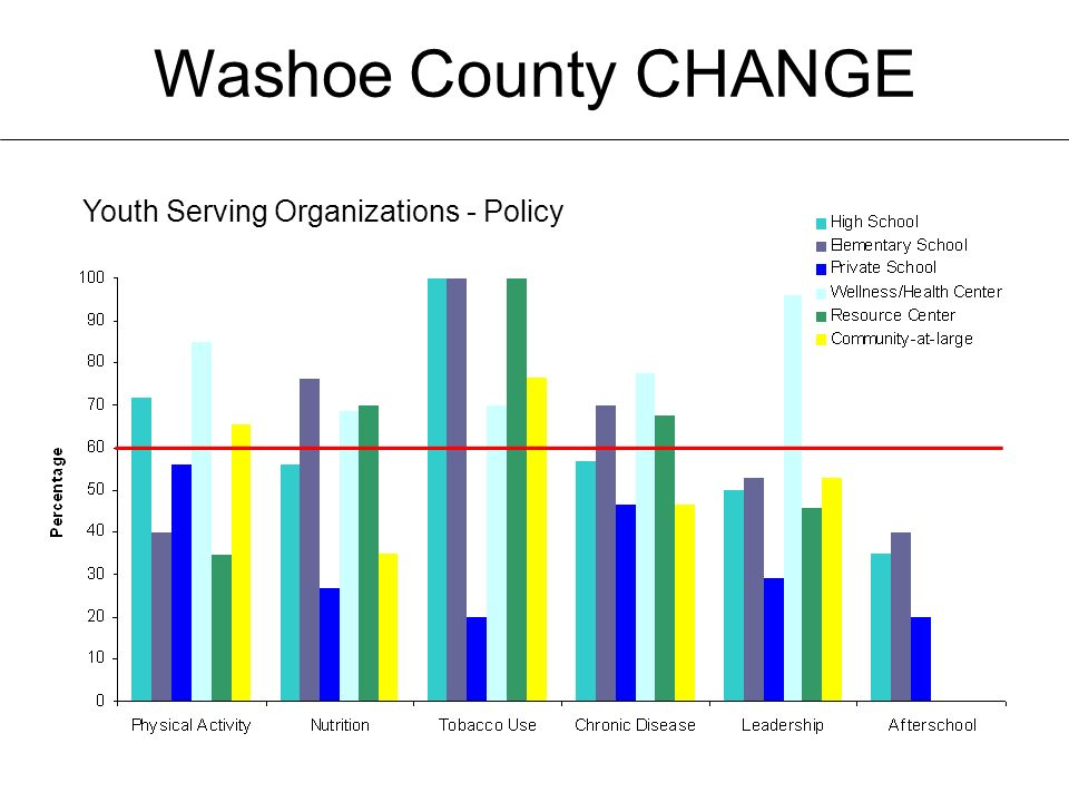 Washoe County CHANGE Youth Serving Organizations - Policy