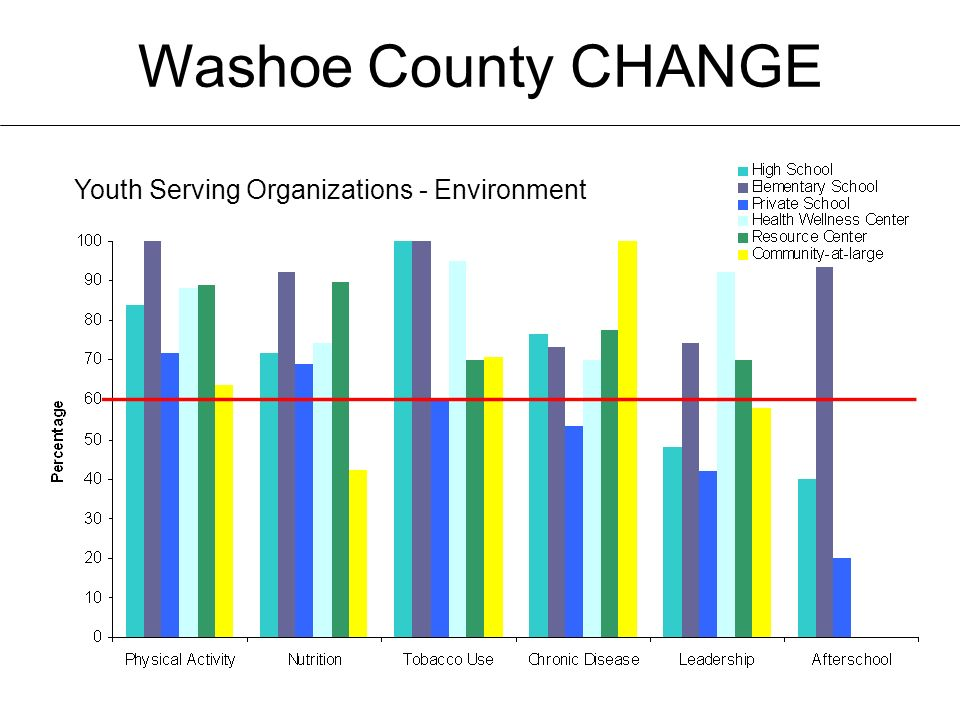 Washoe County CHANGE Youth Serving Organizations - Environment