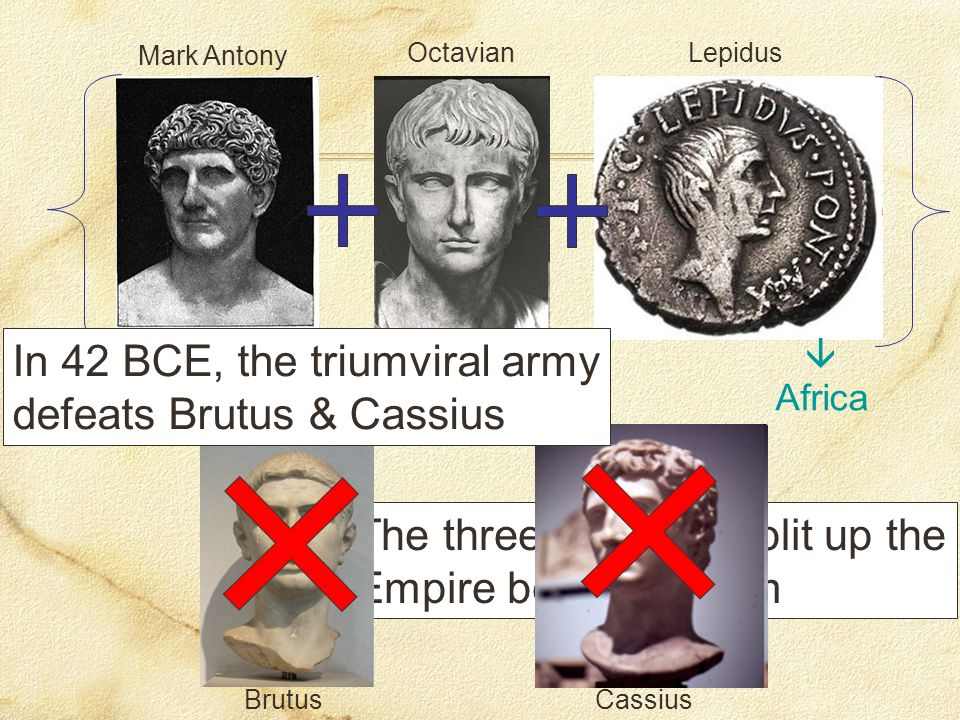Mark Antony OctavianLepidus The three triumvirs split up the Empire between them BrutusCassius West Africa East In 42 BCE, the triumviral army defeats Brutus & Cassius