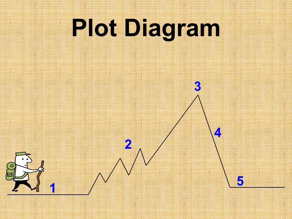 Plot Diagram 2 1 3 4 5
