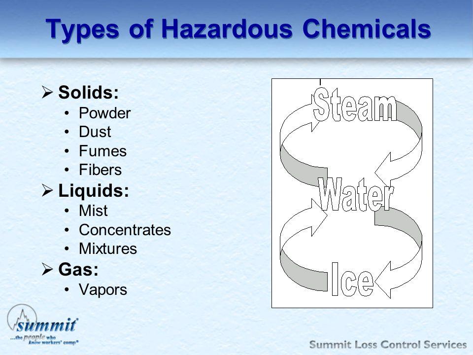 Types of Hazardous Chemicals Solids: Powder Dust Fumes Fibers Liquids: Mist Concentrates Mixtures Gas: Vapors