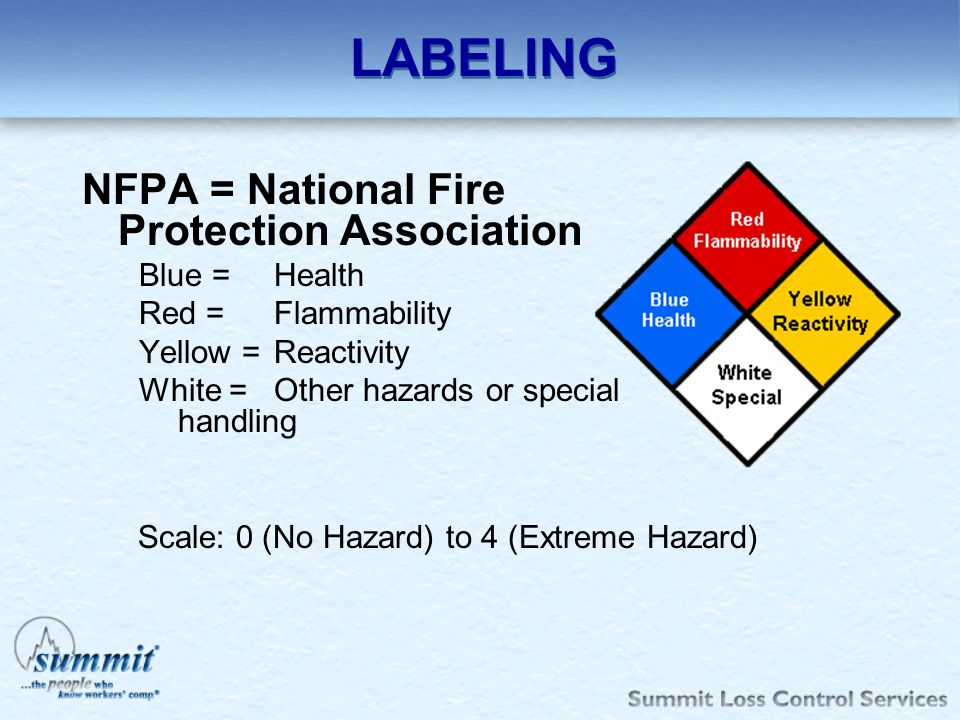 LABELING NFPA = National Fire Protection Association Blue = Health Red = Flammability Yellow = Reactivity White = Other hazards or special handling Sc