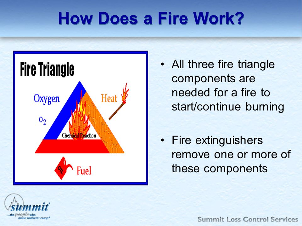 How Does a Fire Work? All three fire triangle components are needed for a fire to start/continue burning Fire extinguishers remove one or more of thes
