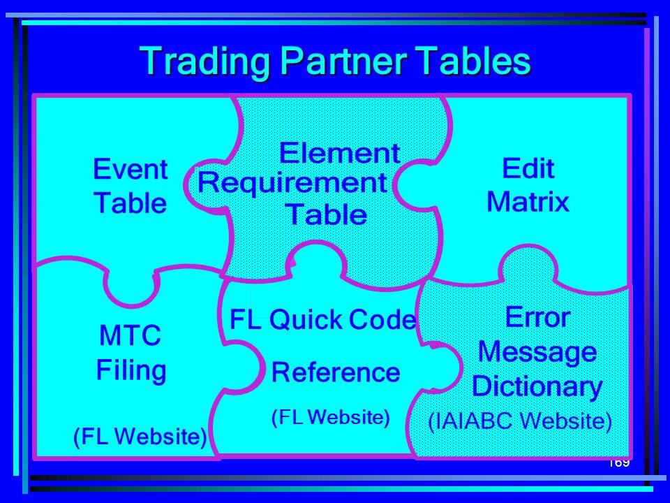 169 Trading Partner Tables Instructions ( MTC Filing (FL Website) Reference (FL Website) FL Quick Code