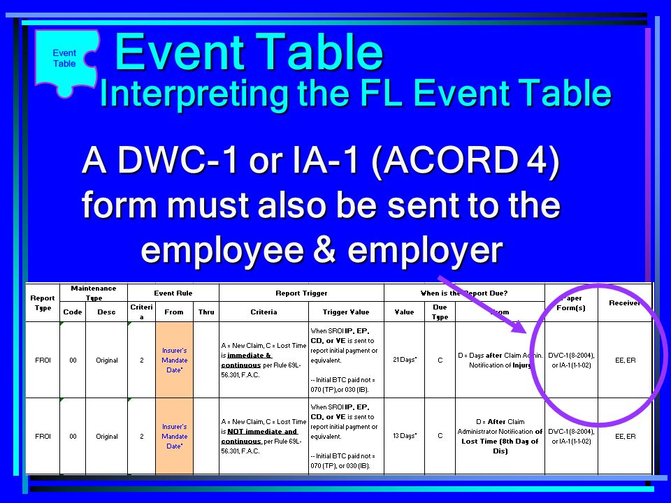 177 A DWC-1 or IA-1 (ACORD 4) form must also be sent to the employee & employer Event Table Interpreting the FL Event Table