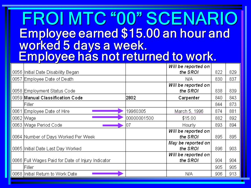 223 Employee earned $15.00 an hour and worked 5 days a week. Employee has not returned to work. FROI MTC 00 SCENARIO