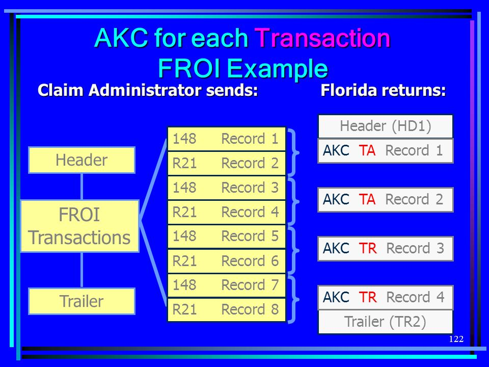 122 AKC for each Transaction FROI Example 148Record 1 R21Record 2 148Record 3 R21Record 4 148Record 5 R21Record 6 148Record 7 R21Record 8 Header Trail
