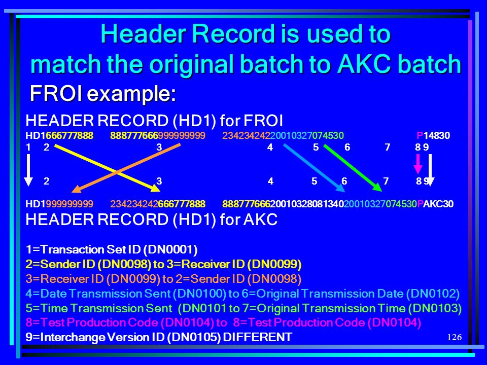126 HEADER RECORD (HD1) for FROI HD1666777888 888777666999999999 23423424220010327074530 P14830 1 2 3 4 5 6 7 8 9 1 12 3 4 5 6 7 8 9 HD1999999999 2342