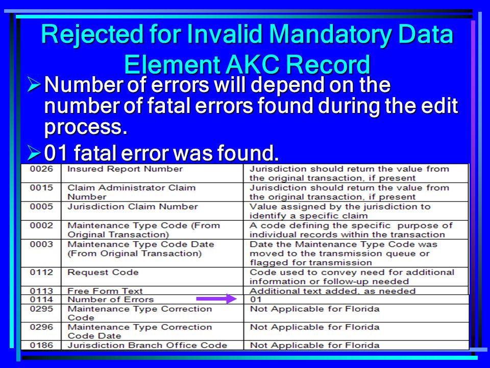 166 Rejected for Invalid Mandatory Data Element AKC Record Number of errors will depend on the number of fatal errors found during the edit process. N
