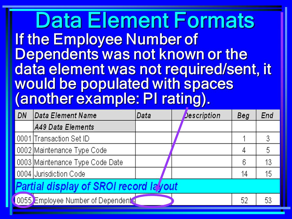 97 If the Employee Number of Dependents was not known or the data element was not required/sent, it would be populated with spaces (another example: PI rating).