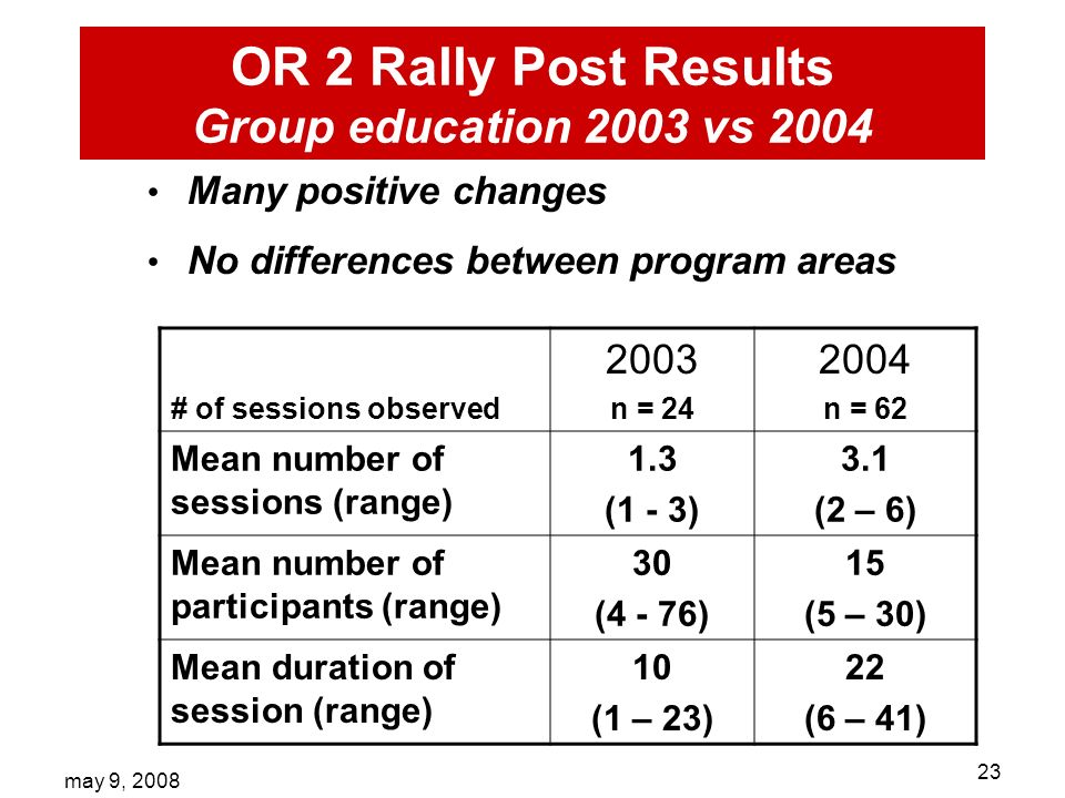 may 9, OR 2 Rally Post Results Group education 2003 vs 2004 Many positive changes No differences between program areas # of sessions observed 2003 n = n = 62 Mean number of sessions (range) 1.3 (1 - 3) 3.1 (2 – 6) Mean number of participants (range) 30 (4 - 76) 15 (5 – 30) Mean duration of session (range) 10 (1 – 23) 22 (6 – 41)