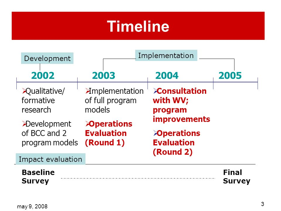 may 9, 2008 3 Timeline 2002200320042005 Qualitative/ formative research Development of BCC and 2 program models Implementation of full program models