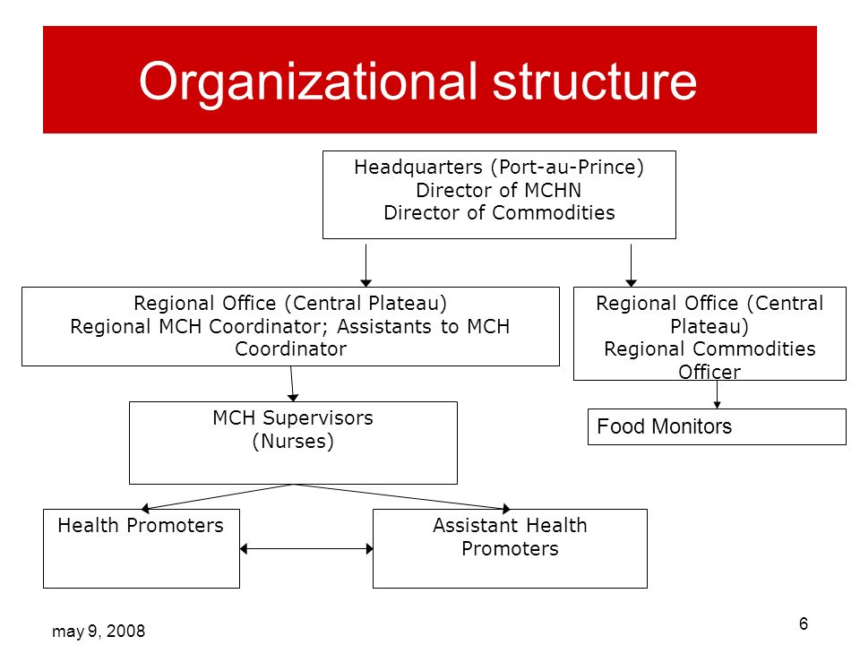 may 9, Organizational structure Headquarters (Port-au-Prince) Director of MCHN Director of Commodities Regional Office (Central Plateau) Regional MCH Coordinator; Assistants to MCH Coordinator MCH Supervisors (Nurses) Health Promoters Assistant Health Promoters Food Monitors Regional Office (Central Plateau) Regional Commodities Officer