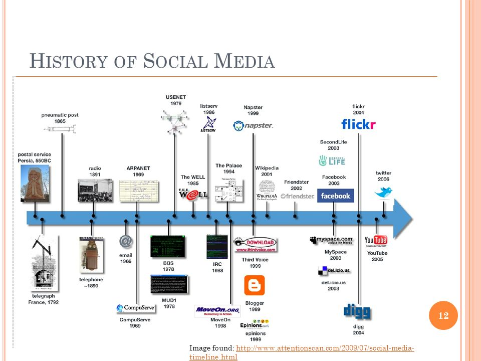 H ISTORY OF S OCIAL M EDIA 12 Image found: http://www.attentionscan.com/2009/07/social-media- timeline.htmlhttp://www.attentionscan.com/2009/07/social-media- timeline.html